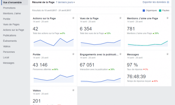 facebook entreprises